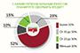 НДВ: Около половины заемщиков планируют внести до 20% от стоимости квартиры
